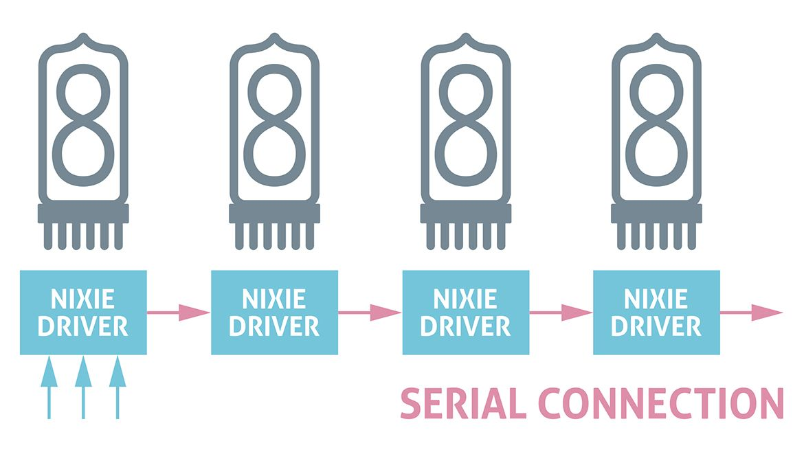 Nixie Tube Driver - Serial Connection