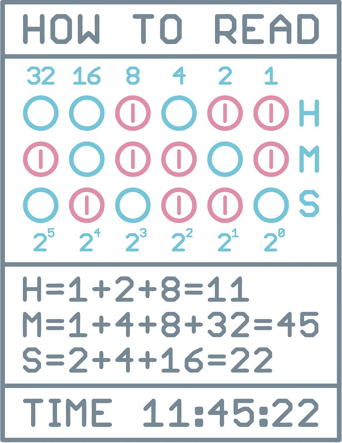 IN-2 Binary Nixie Clock - How to Read Binary Code